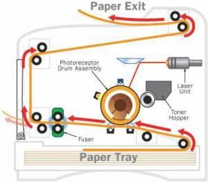 Komponen Laser Printer